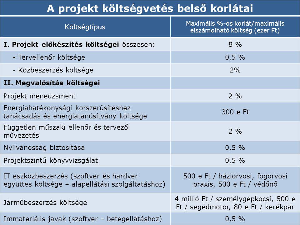 A PROJEKT KÖLTSÉGVETÉS BELSŐ KORLÁTAI A projekt költségvetés belső korlátai Költségtípus Maximális %-os korlát/maximális elszámolható költség (ezer Ft