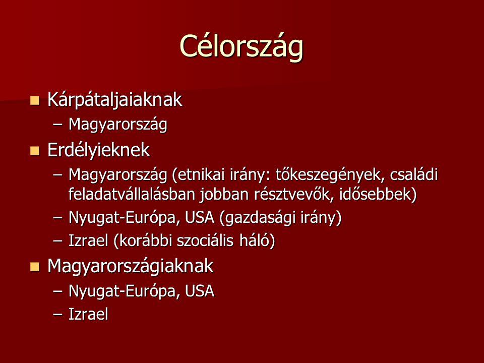 Célország  Kárpátaljaiaknak –Magyarország  Erdélyieknek –Magyarország (etnikai irány: tőkeszegények, családi feladatvállalásban jobban résztvevők, i