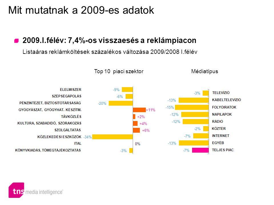 2009.I.félév: 7,4%-os visszaesés a reklámpiacon Listaáras reklámköltések százalékos változása 2009/2008 I.félév Mit mutatnak a 2009-es adatok Top 10 p