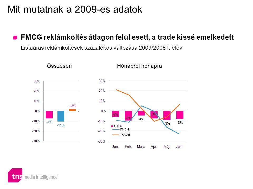 FMCG reklámköltés: a 2005-ös szint alatt Listaáras reklámköltések alakulása 2005-2009.I.félév Mit mutatnak a 2009-es adatok Szektoronként Kategóriánként +23% +8% -18% -5% +11% -31% -1% -12% -25% -19% +23%