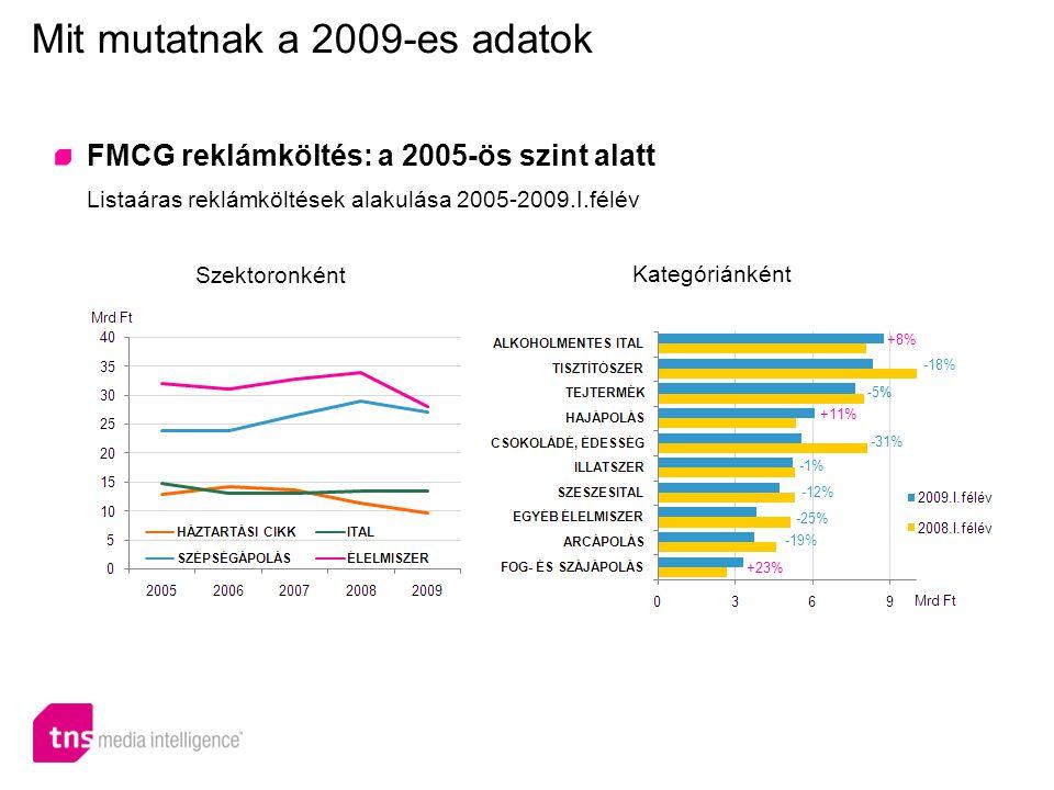 FMCG reklámköltés: televíziós túlsúly Listaáras reklámköltések alakulása 2008-2009.I.félév Mit mutatnak a 2009-es adatok Hirdetőnként Médiatípusonként 1.UNILEVER -23% (8,9 Mrd) 2.HENKEL -2% (5,8 Mrd) 3.PROCTER & GAMBLE -21% (5,5 Mrd) 4.L'OREAL +2% (5 Mrd) 5.DANONE -10% (4,5 Mrd) 6.BEIERSDORF+11% (3,7 Mrd) 7.COCA-COLA +2% (3,6 Mrd) 8.NESTLÉ+22% (3,5 Mrd) 9.RECKITT BENCKISER -3% (3 Mrd) 10.MARS +4% (2,9 Mrd) -1,3 Mrd -830 millió -840 millió -240 millió -5,1 Mrd