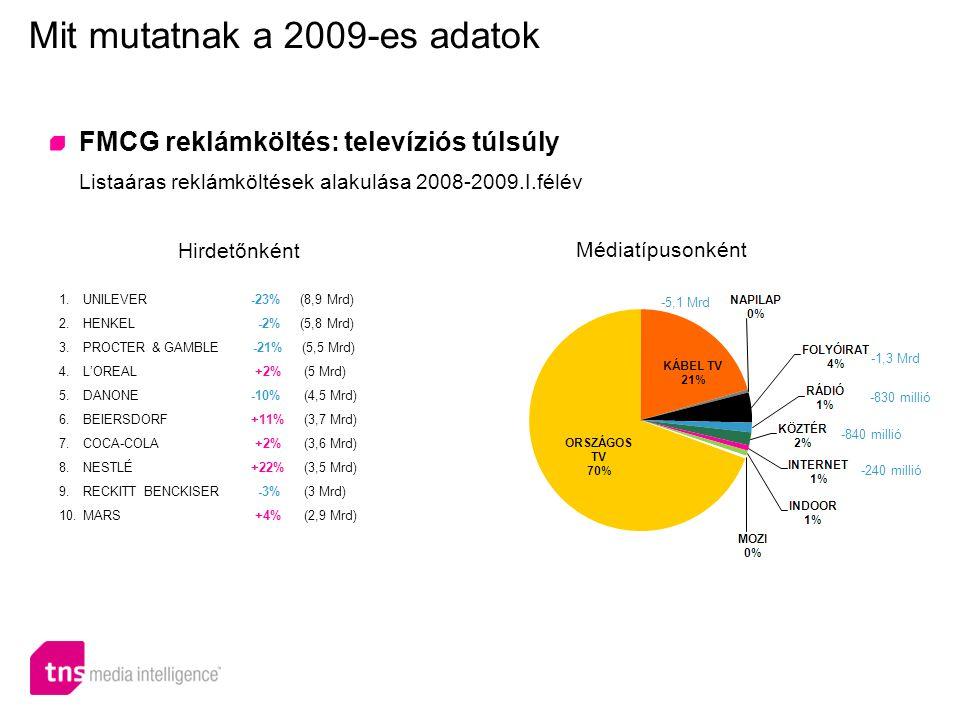 Szuper- és hipermarketek költése 39%-kal nőtt Listaáras reklámköltések alakulása 2009/2008 I.félév Mit mutatnak a 2009-es adatok Üzlettípusok szerint 1.ALDI +38% (2,3 Mrd) 2.SPAR +71% (2,1 Mrd) 3.LIDL +52% (1,9 Mrd) 4.PENNY MARKET -5% (1,2 Mrd) 5.AUCHAN -4% (1,2 Mrd) 6.TESCO +69% (1 Mrd) 7.CBA -8% (900 Millió) 8.MEDIA MARKT -20% (867 Millió) 9.CORA +271% (775 Millió) 10.REÁL +22% (761 Millió) Top 10 kereskedelmi hirdető +33% +46% -47% -63% -38%
