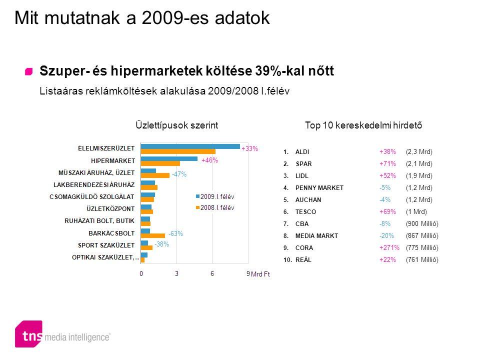 Szuper- és hipermarketek: új médiahangsúlyok Listaáras reklámköltések médiatípus szerinti megoszlása Mit mutatnak a 2009-es adatok 2008.I.félév - 9,5 Mrd Ft 2009.I.félév - 13 Mrd Ft +2% -15% +4% +76% -2% +62%