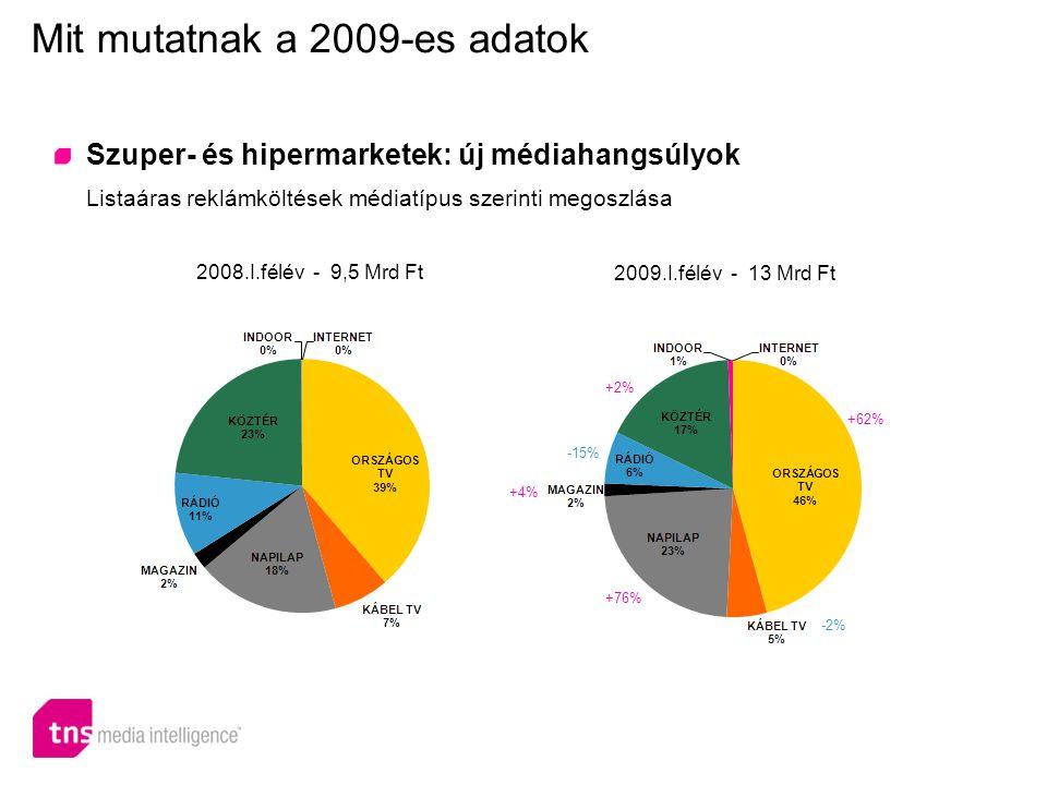Szuper- és hipermarketek: új médiahangsúlyok Listaáras reklámköltések médiatípus szerinti megoszlása Mit mutatnak a 2009-es adatok 2008.I.félév - 9,5