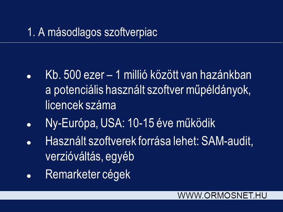 WWW.ORMOSNET.HU 1. A másodlagos szoftverpiac l Kb.