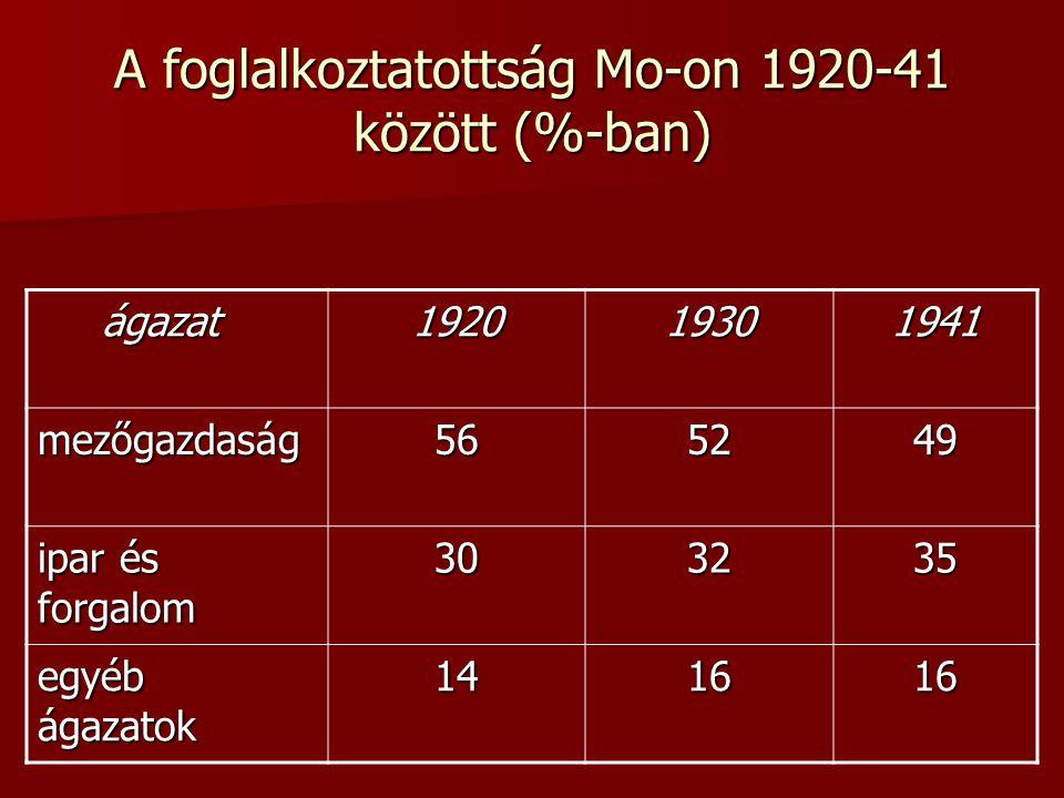 A foglalkoztatottság Mo-on 1920-41 között (%-ban) ágazat ágazat192019301941 mezőgazdaság565249 ipar és forgalom 303235 egyéb ágazatok 141616