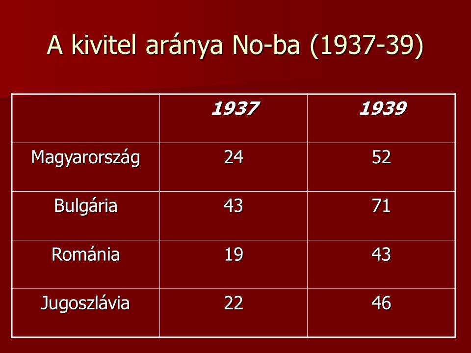 A kivitel aránya No-ba (1937-39) 19371939 Magyarország2452 Bulgária4371 Románia1943 Jugoszlávia2246