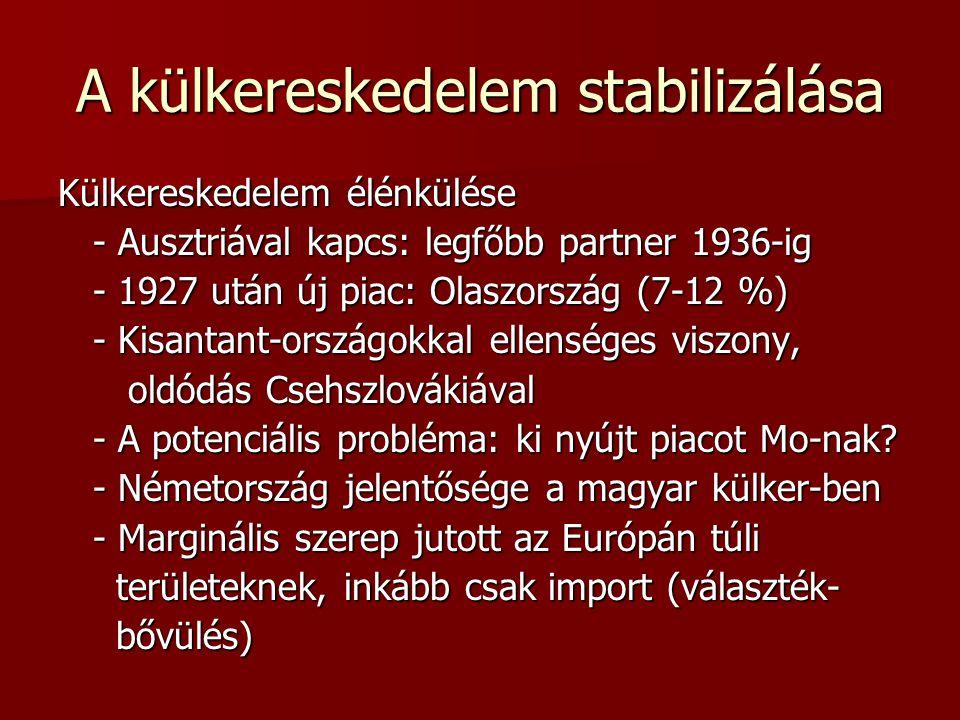 A külkereskedelem stabilizálása Külkereskedelem élénkülése - Ausztriával kapcs: legfőbb partner 1936-ig - Ausztriával kapcs: legfőbb partner 1936-ig -