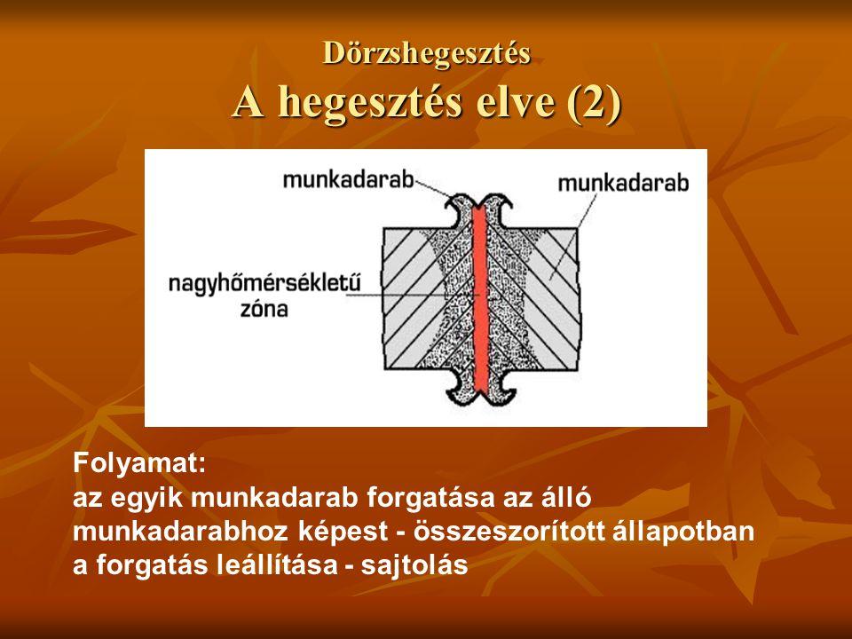 Dörzshegesztés A hegesztés elve (2) Folyamat: az egyik munkadarab forgatása az álló munkadarabhoz képest - összeszorított állapotban a forgatás leállí