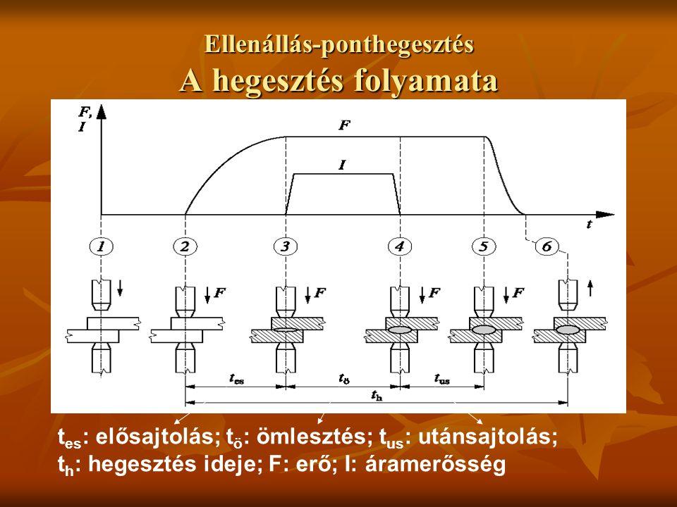 Ellenállás-ponthegesztés A hegesztés folyamata t es : elősajtolás; t ö : ömlesztés; t us : utánsajtolás; t h : hegesztés ideje; F: erő; I: áramerősség