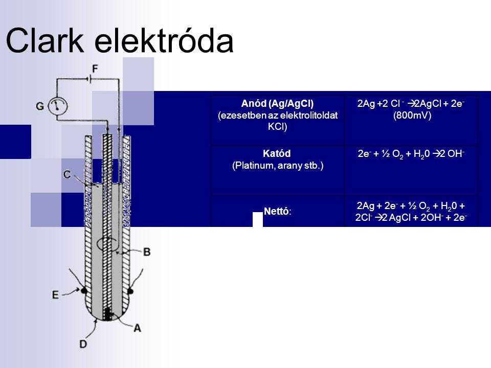 Clark elektróda.