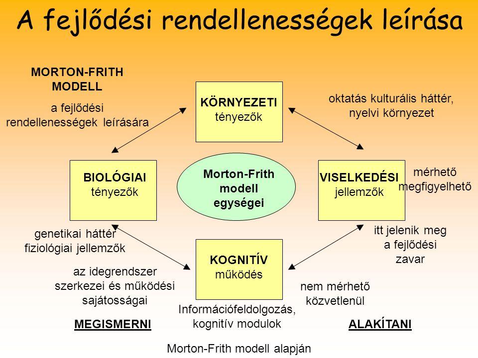 KÖRNYEZETI tényezők VISELKEDÉSI jellemzők BIOLÓGIAI tényezők KOGNITÍV működés Morton-Frith modell egységei MORTON-FRITH MODELL a fejlődési rendellenes