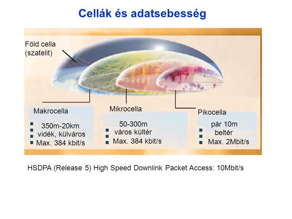 Cellák és adatsebesség Pikocella Mikrocella Makrocella Föld cella (szatelit) 350m-20km vidék, külváros Max.