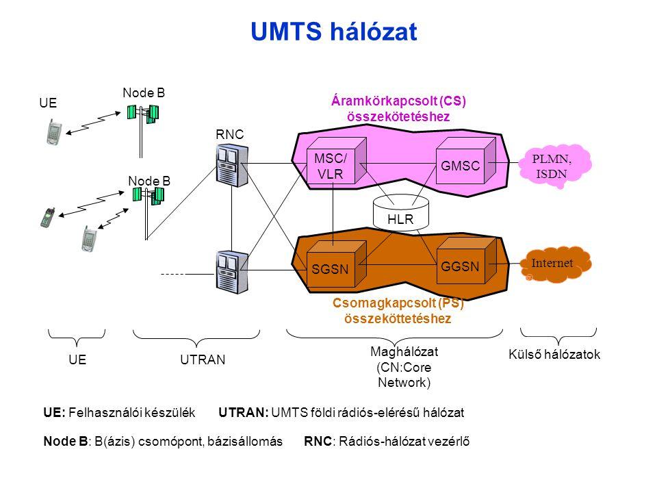 UMTS hálózat UE Node B RNC MSC/ VLR SGSN Node B HLR GMSC Internet PLMN, ISDN UTRAN Maghálózat (CN:Core Network) Külső hálózatok GGSN UE Áramkörkapcsolt (CS) összekötetéshez Csomagkapcsolt (PS) összeköttetéshez UE: Felhasználói készülék UTRAN: UMTS földi rádiós-elérésű hálózat Node B: B(ázis) csomópont, bázisállomás RNC: Rádiós-hálózat vezérlő
