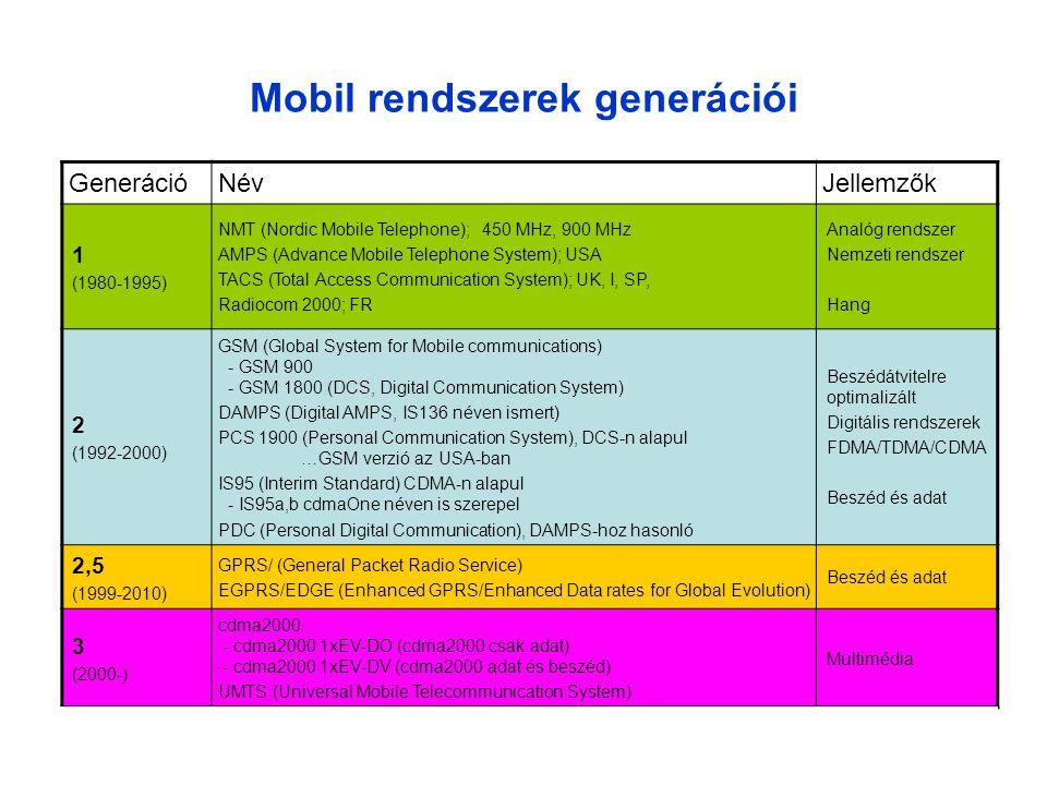 Mobil rendszerek generációi GenerációNévJellemzők 1 (1980-1995) NMT (Nordic Mobile Telephone); 450 MHz, 900 MHz AMPS (Advance Mobile Telephone System); USA TACS (Total Access Communication System); UK, I, SP, Radiocom 2000; FR Analóg rendszer Nemzeti rendszer Hang 2 (1992-2000) GSM (Global System for Mobile communications) - GSM 900 - GSM 1800 (DCS, Digital Communication System) DAMPS (Digital AMPS, IS136 néven ismert) PCS 1900 (Personal Communication System), DCS-n alapul …GSM verzió az USA-ban IS95 (Interim Standard) CDMA-n alapul - IS95a,b cdmaOne néven is szerepel PDC (Personal Digital Communication), DAMPS-hoz hasonló Beszédátvitelre optimalizált Digitális rendszerek FDMA/TDMA/CDMA Beszéd és adat 2,5 (1999-2010) GPRS/ (General Packet Radio Service) EGPRS/EDGE (Enhanced GPRS/Enhanced Data rates for Global Evolution) Beszéd és adat 3 (2000-) cdma2000 - cdma2000 1xEV-DO (cdma2000 csak adat) - cdma2000 1xEV-DV (cdma2000 adat és beszéd) UMTS (Universal Mobile Telecommunication System) Multimédia