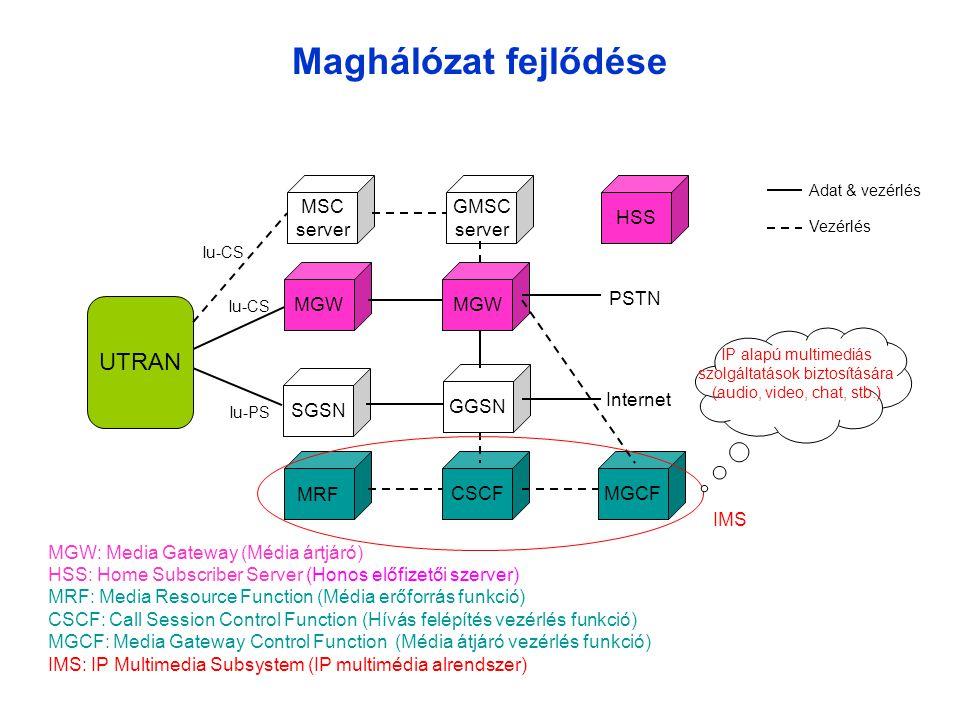 Maghálózat fejlődése MGW SGSN MGW GGSN UTRAN MSC server GMSC server Iu-CS Iu-PS HSS PSTN Internet MRF CSCFMGCF IMS Adat & vezérlés Vezérlés IP alapú multimediás szolgáltatások biztosítására (audio, video, chat, stb.) MGW: Media Gateway (Média ártjáró) HSS: Home Subscriber Server (Honos előfizetői szerver) MRF: Media Resource Function (Média erőforrás funkció) CSCF: Call Session Control Function (Hívás felépítés vezérlés funkció) MGCF: Media Gateway Control Function (Média átjáró vezérlés funkció) IMS: IP Multimedia Subsystem (IP multimédia alrendszer)