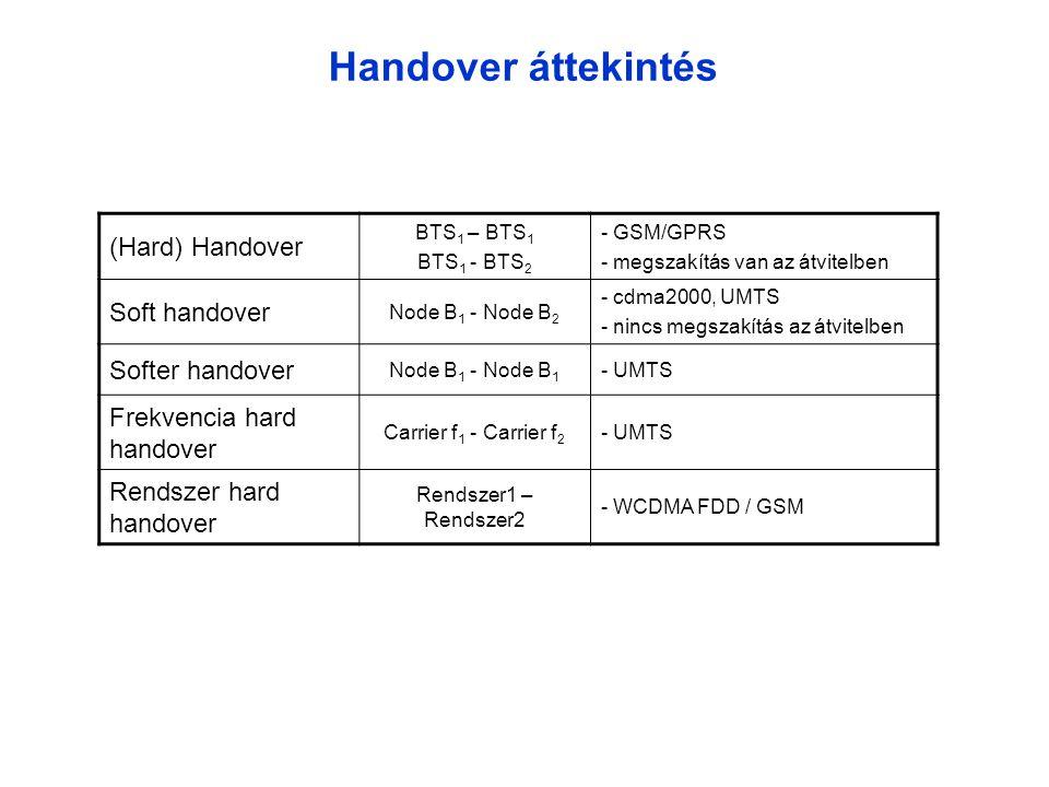 Handover áttekintés (Hard) Handover BTS 1 – BTS 1 BTS 1 - BTS 2 - GSM/GPRS - megszakítás van az átvitelben Soft handover Node B 1 - Node B 2 - cdma2000, UMTS - nincs megszakítás az átvitelben Softer handover Node B 1 - Node B 1 - UMTS Frekvencia hard handover Carrier f 1 - Carrier f 2 - UMTS Rendszer hard handover Rendszer1 – Rendszer2 - WCDMA FDD / GSM