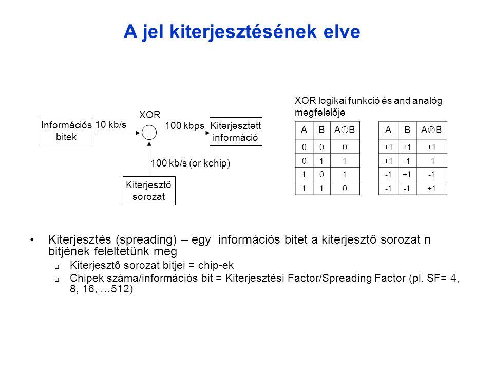 A jel kiterjesztésének elve •Kiterjesztés (spreading) – egy információs bitet a kiterjesztő sorozat n bitjének feleltetünk meg  Kiterjesztő sorozat bitjei = chip-ek  Chipek száma/információs bit = Kiterjesztési Factor/Spreading Factor (pl.