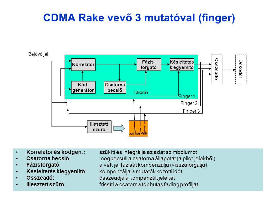 Finger 3 CDMA Rake vevő 3 mutatóval (finger) •Korrelátor és kódgen.