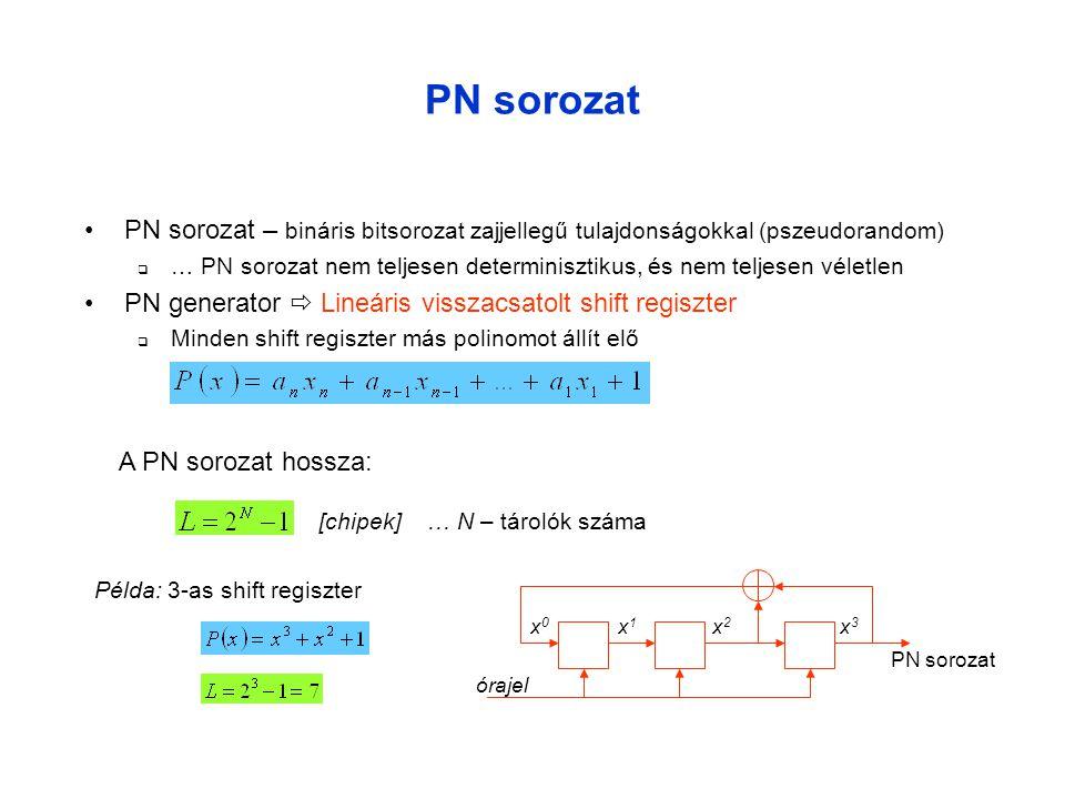 PN sorozat •PN sorozat – bináris bitsorozat zajjellegű tulajdonságokkal (pszeudorandom)  … PN sorozat nem teljesen determinisztikus, és nem teljesen véletlen •PN generator  Lineáris visszacsatolt shift regiszter  Minden shift regiszter más polinomot állít elő A PN sorozat hossza: x0x0 x1x1 x2x2 x3x3 órajel PN sorozat [chipek] … N – tárolók száma Példa: 3-as shift regiszter