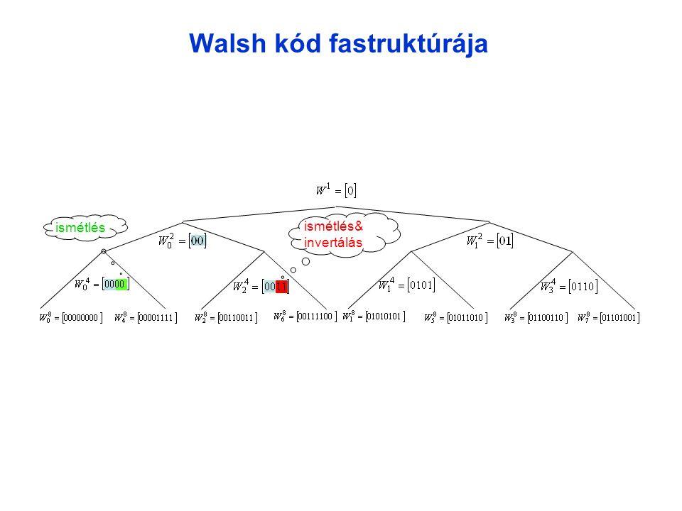 Walsh kód fastruktúrája ismétlés& invertálás ismétlés