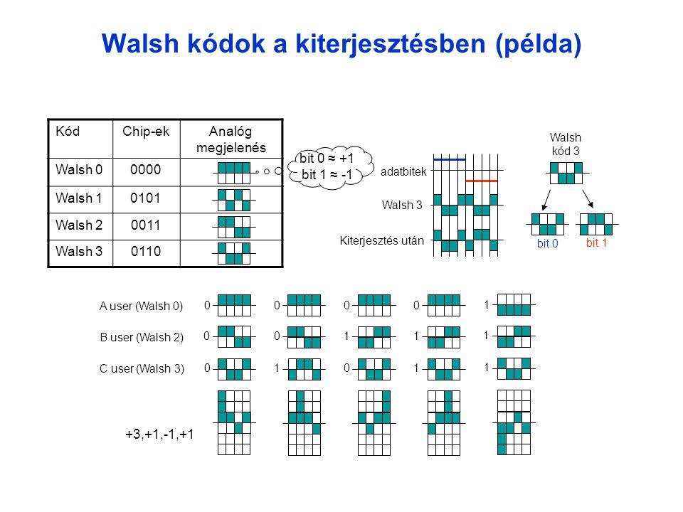 Walsh kódok a kiterjesztésben (példa) KódChip-ekAnalóg megjelenés Walsh 00000 Walsh 10101 Walsh 20011 Walsh 30110 bit 0 ≈ +1 bit 1 ≈ -1 Walsh kód 3 bit 0 bit 1 adatbitek Walsh 3 Kiterjesztés után A user (Walsh 0) B user (Walsh 2) C user (Walsh 3) 0 0 0 0 0 1 0 1 0 0 1 1 1 1 1 +3,+1,-1,+1