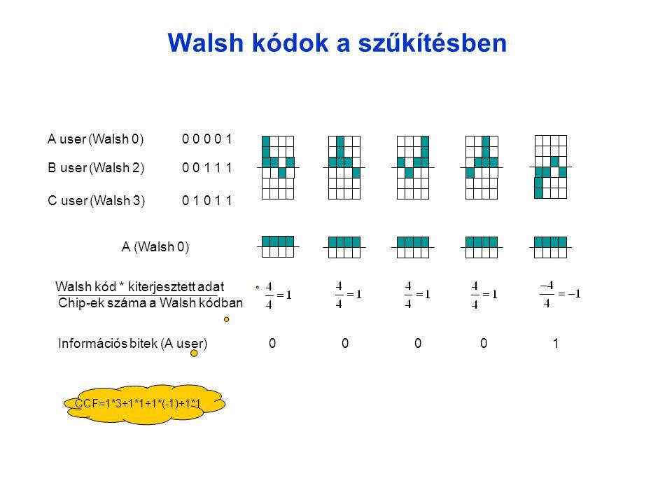 Walsh kódok a szűkítésben A user (Walsh 0) 0 0 0 0 1 B user (Walsh 2) 0 0 1 1 1 C user (Walsh 3) 0 1 0 1 1 A (Walsh 0) Walsh kód * kiterjesztett adat Chip-ek száma a Walsh kódban Információs bitek (A user)00001 CCF=1*3+1*1+1*(-1)+1*1