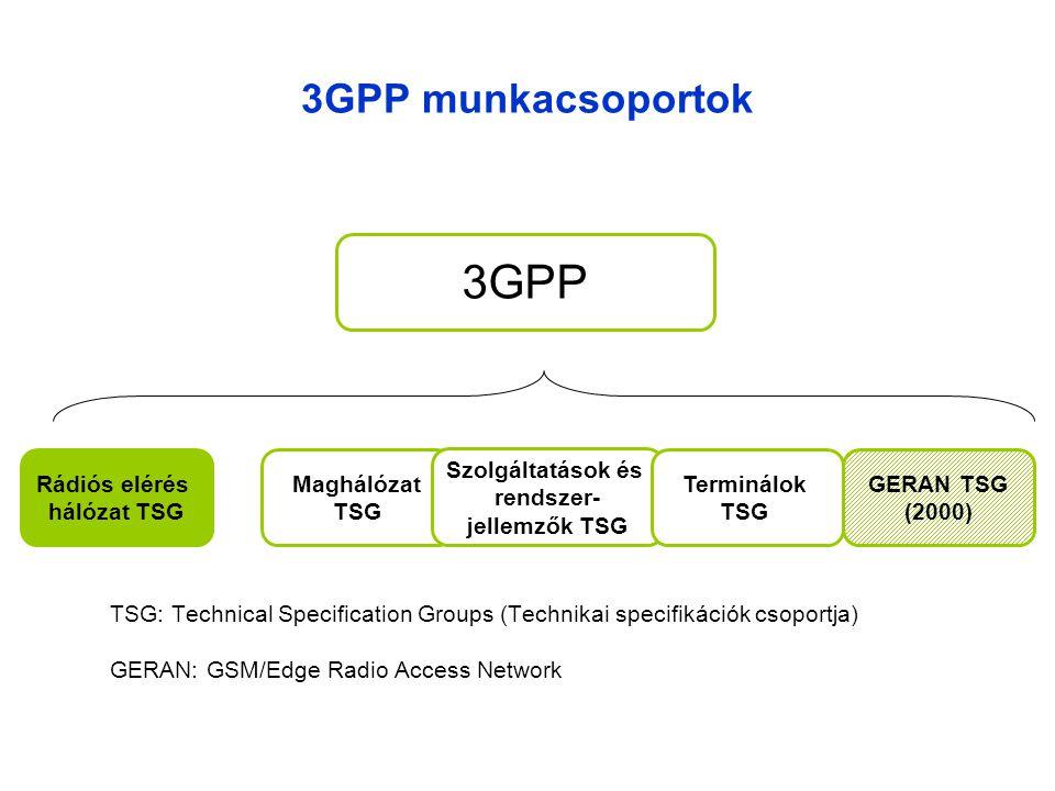 3GPP munkacsoportok Rádiós elérés hálózat TSG Maghálózat TSG Szolgáltatások és rendszer- jellemzők TSG Terminálok TSG GERAN TSG (2000) 3GPP TSG: Technical Specification Groups (Technikai specifikációk csoportja) GERAN: GSM/Edge Radio Access Network