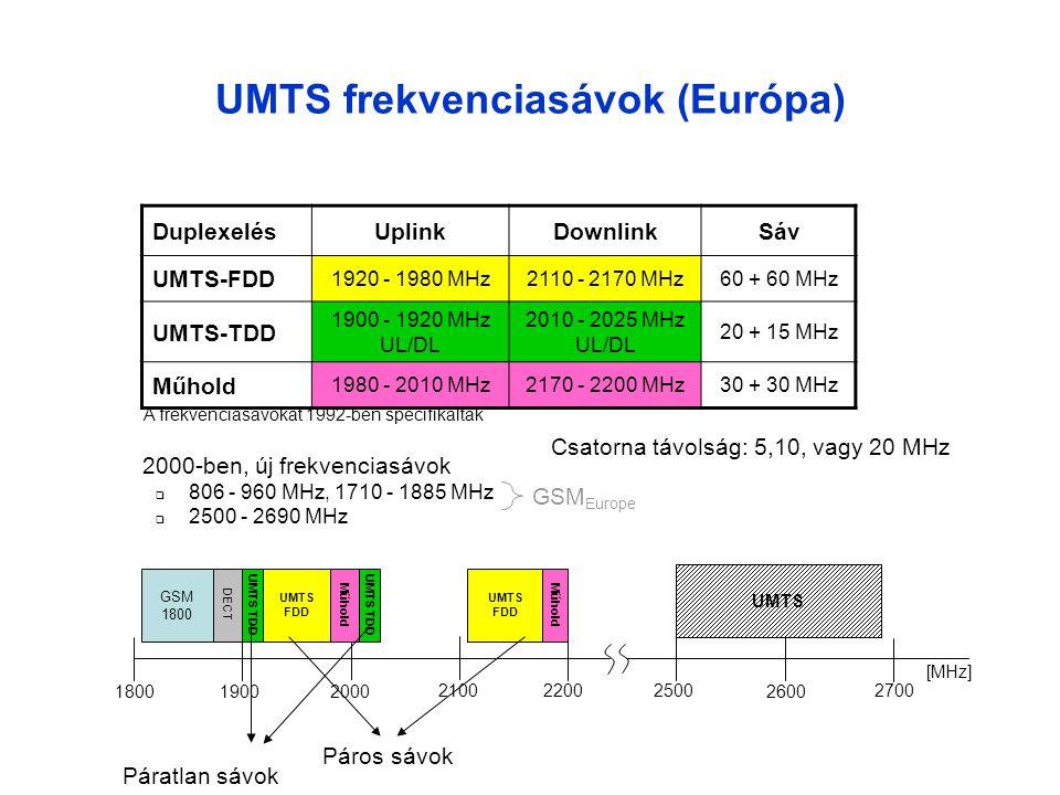 UMTS interfészek UE (MS) Node B (BTS) RNC (BSC) MSC/ VLR SGSN Node B HLR GMSC Internet PLMN, ISDN GGSN Uu (Um) Iub (Abis) Iu Iur D C Gr Gc PSTN Gn Gs Iu-CS (A) Iu-PS (Gb) MSC/ VLR E Pirossal az UMTS, zárójelben zölddel pedig a GSM/GPRS megfelelőket jelöltük Iu flex (flexible): Egy RNC több Iu-CS és Iu-PS interfészt támogat egyszerre