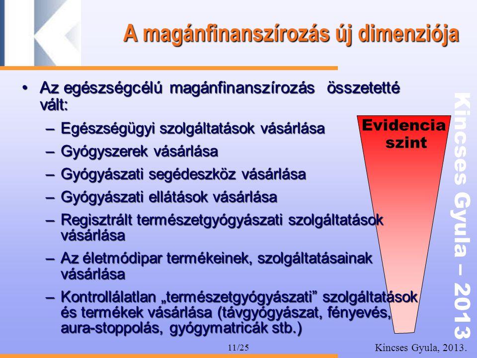 Kincses Gyula – 2013 Kincses Gyula, 2013. 11/25 A magánfinanszírozás új dimenziója •Az egészségcélú magánfinanszírozás összetetté vált: –Egészségügyi