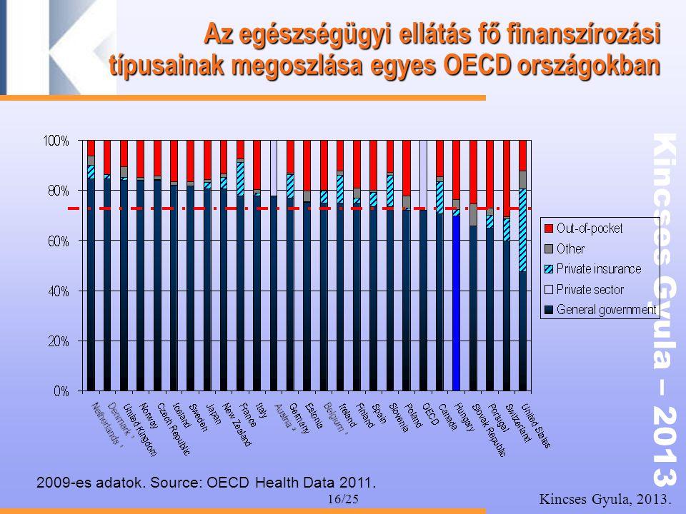 Kincses Gyula – 2013 Kincses Gyula, 2013. 16/25 Az egészségügyi ellátás fő finanszírozási típusainak megoszlása egyes OECD országokban 2009-es adatok.