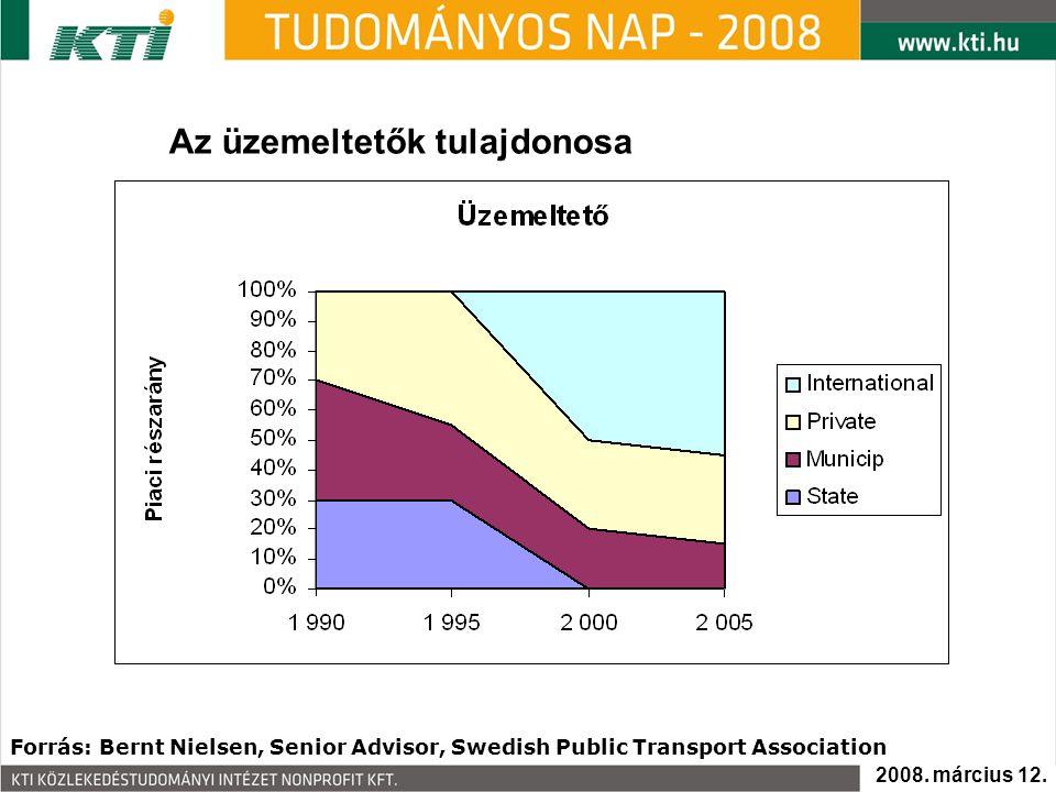 Az üzemeltetők tulajdonosa Forrás: Bernt Nielsen, Senior Advisor, Swedish Public Transport Association 2008. március 12.