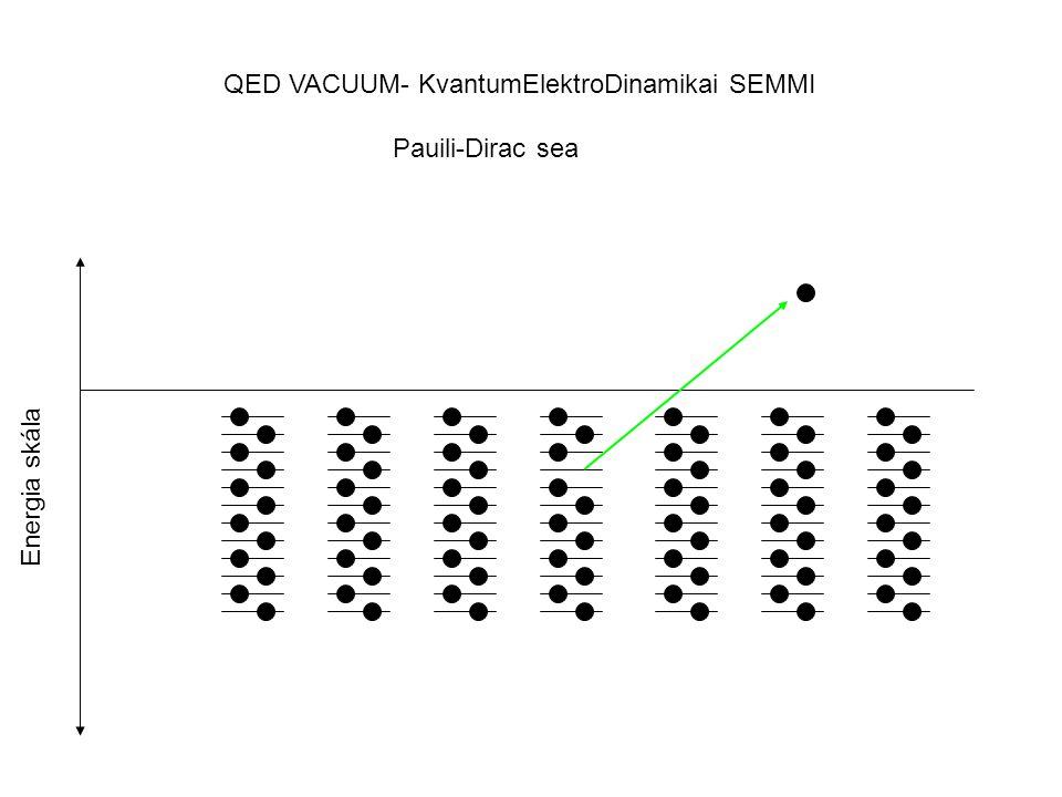 QED VACUUM- KvantumElektroDinamikai SEMMI Pauili-Dirac sea Energia skála