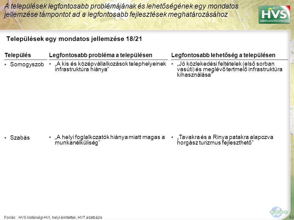 63 Települések egy mondatos jellemzése 18/21 A települések legfontosabb problémájának és lehetőségének egy mondatos jellemzése támpontot ad a legfonto