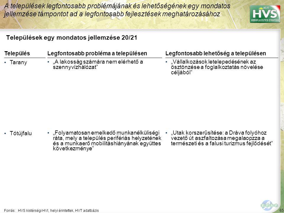 65 Települések egy mondatos jellemzése 20/21 A települések legfontosabb problémájának és lehetőségének egy mondatos jellemzése támpontot ad a legfonto