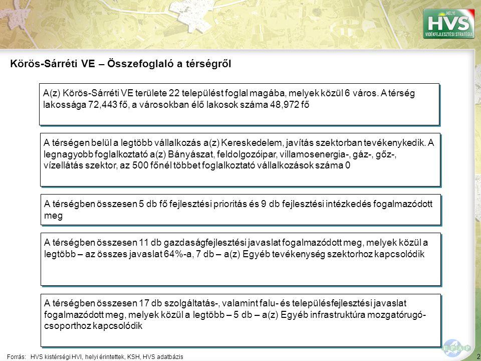 2 Forrás:HVS kistérségi HVI, helyi érintettek, KSH, HVS adatbázis Körös-Sárréti VE – Összefoglaló a térségről A térségen belül a legtöbb vállalkozás a(z) Kereskedelem, javítás szektorban tevékenykedik.