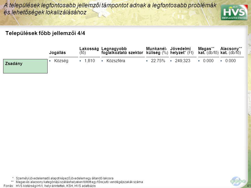 41 Legnagyobb foglalkoztató szektor ▪Közszféra Települések főbb jellemzői 4/4 Jogállás *Személyi jövedelemadó alapot képező jövedelem egy állandó lakosra **Magas és alacsony kategóriájú szálláshelyeken töltött egy főre jutó vendégéjszakák száma Forrás:HVS kistérségi HVI, helyi érintettek, KSH, HVS adatbázis Lakosság (fő) ▪Község▪1,810 A települések legfontosabb jellemzői támpontot adnak a legfontosabb problémák és lehetőségek lokalizálásához Zsadány Munkanél- küliség (%) ▪22.75% Jövedelmi helyzet* (Ft) ▪249,323 Magas** kat.