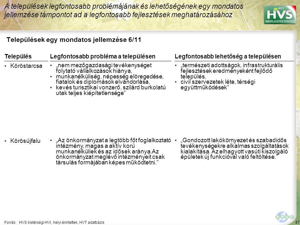 """47 Települések egy mondatos jellemzése 6/11 A települések legfontosabb problémájának és lehetőségének egy mondatos jellemzése támpontot ad a legfontosabb fejlesztések meghatározásához Forrás:HVS kistérségi HVI, helyi érintettek, HVT adatbázis TelepülésLegfontosabb probléma a településen ▪Köröstarcsa ▪""""nem mezőgazdasági tevékenységet folytató vállalkozások hiánya, ▪munkanélküliség, népesség elöregedése, fiatalok és diplomások elvándorlása, ▪kevés turisztikai vonzerő, szilárd burkolatú utak teljes kiépítetlensége ▪Körösújfalu ▪""""Az önkormányzat a legtöbb főt foglalkoztató intézmény, magas a aktív korú munkanélküliek és az idősek aránya.Az önkormányzat meglévő intézményeit csak társulás formájában képes működtetni. Legfontosabb lehetőség a településen ▪""""természeti adottságok, infrastrukturális fejlesztések eredményeként fejlődő település, ▪civil szervezetek léte, térségi együttműködések ▪""""Gondozott lakókörnyezet és szabadidős tevékenységekre alkalmas szolgáltatások kialakítása."""