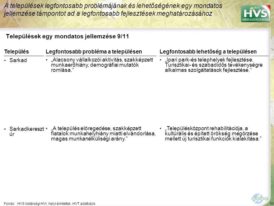"""50 Települések egy mondatos jellemzése 9/11 A települések legfontosabb problémájának és lehetőségének egy mondatos jellemzése támpontot ad a legfontosabb fejlesztések meghatározásához Forrás:HVS kistérségi HVI, helyi érintettek, HVT adatbázis TelepülésLegfontosabb probléma a településen ▪Sarkad ▪""""Alacsony vállalkozói aktivitás, szakképzett munkaerőhiány, demográfiai mutatók romlása. ▪Sarkadkereszt úr ▪""""A település elöregedése, szakképzett fiatalok munkahelyhiány miatti elvándorlása, magas munkanélküliségi arány. Legfontosabb lehetőség a településen ▪""""Ipari park-és telephelyek fejlesztése."""