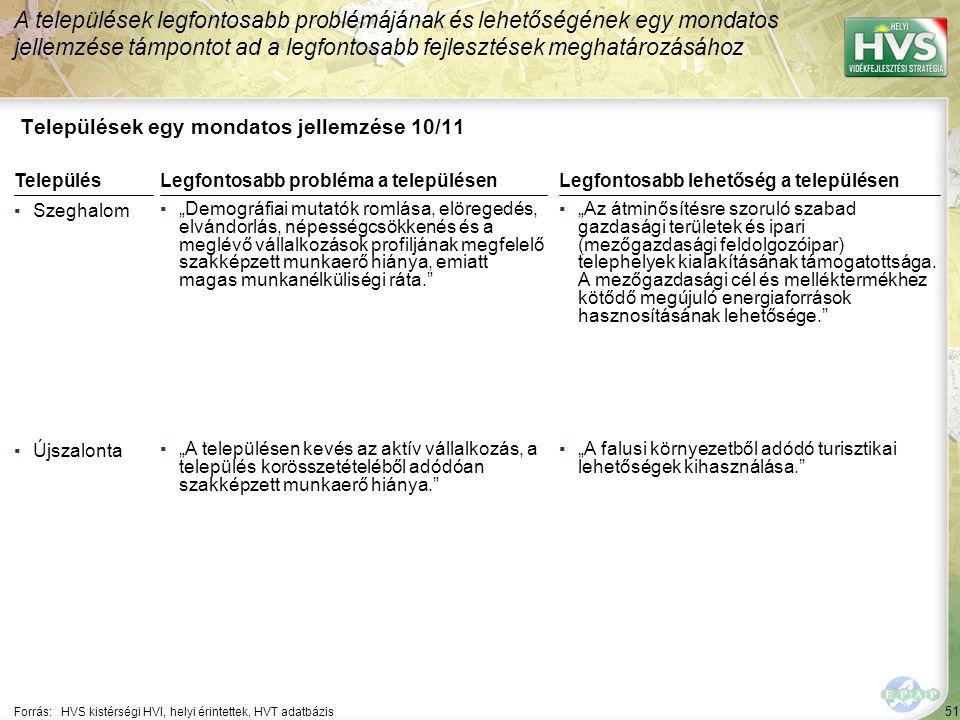 """51 Települések egy mondatos jellemzése 10/11 A települések legfontosabb problémájának és lehetőségének egy mondatos jellemzése támpontot ad a legfontosabb fejlesztések meghatározásához Forrás:HVS kistérségi HVI, helyi érintettek, HVT adatbázis TelepülésLegfontosabb probléma a településen ▪Szeghalom ▪""""Demográfiai mutatók romlása, elöregedés, elvándorlás, népességcsökkenés és a meglévő vállalkozások profiljának megfelelő szakképzett munkaerő hiánya, emiatt magas munkanélküliségi ráta. ▪Újszalonta ▪""""A településen kevés az aktív vállalkozás, a település korösszetételéből adódóan szakképzett munkaerő hiánya. Legfontosabb lehetőség a településen ▪""""Az átminősítésre szoruló szabad gazdasági területek és ipari (mezőgazdasági feldolgozóipar) telephelyek kialakításának támogatottsága."""