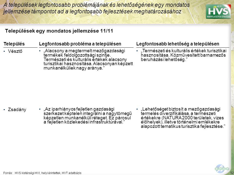 """52 Települések egy mondatos jellemzése 11/11 A települések legfontosabb problémájának és lehetőségének egy mondatos jellemzése támpontot ad a legfontosabb fejlesztések meghatározásához Forrás:HVS kistérségi HVI, helyi érintettek, HVT adatbázis TelepülésLegfontosabb probléma a településen ▪Vésztő ▪""""Alacsony a megtermelt mezőgazdasági termékek feldolgozottsági szintje."""