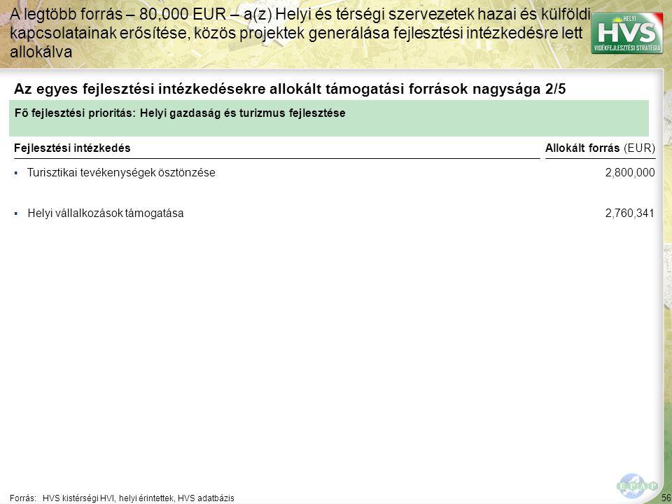 56 ▪Turisztikai tevékenységek ösztönzése Forrás:HVS kistérségi HVI, helyi érintettek, HVS adatbázis Az egyes fejlesztési intézkedésekre allokált támogatási források nagysága 2/5 A legtöbb forrás – 80,000 EUR – a(z) Helyi és térségi szervezetek hazai és külföldi kapcsolatainak erősítése, közös projektek generálása fejlesztési intézkedésre lett allokálva Fejlesztési intézkedés ▪Helyi vállalkozások támogatása Fő fejlesztési prioritás: Helyi gazdaság és turizmus fejlesztése Allokált forrás (EUR) 2,800,000 2,760,341