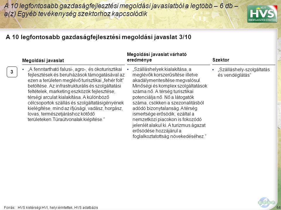 """64 A 10 legfontosabb gazdaságfejlesztési megoldási javaslat 3/10 Forrás:HVS kistérségi HVI, helyi érintettek, HVS adatbázis Szektor ▪""""Szálláshely-szolgáltatás és vendéglátás A 10 legfontosabb gazdaságfejlesztési megoldási javaslatból a legtöbb – 6 db – a(z) Egyéb tevékenység szektorhoz kapcsolódik 3 ▪""""A fenntartható falusi-, agro-, és ökoturisztikai fejlesztések és beruházások támogatásával az ezen a területen meglévő turisztikai """"fehér folt betöltése."""