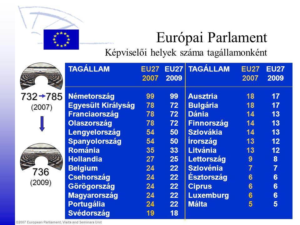 ©2007 European Parliament, Visits and Seminars Unit TAGÁLLAM NémetországAusztria Egyesült KirályságBulgária Franciaország Dánia Olaszország Finnország