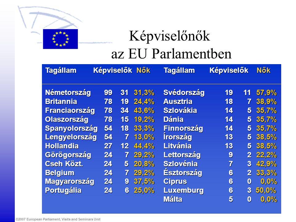 ©2007 European Parliament, Visits and Seminars Unit Képviselőnők az EU Parlamentben Tagállam Képviselők Nők Tagállam Képviselők Nők Németország 99 313