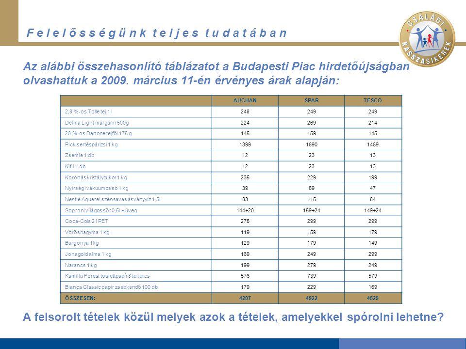 F e l e l ő s s é g ü n k t e l j e s t u d a t á b a n Az alábbi összehasonlító táblázatot a Budapesti Piac hirdetőújságban olvashattuk a 2009.