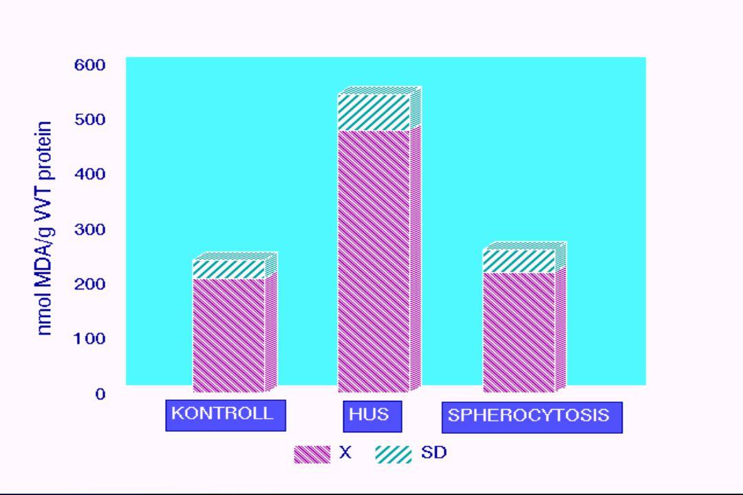 A COMPLEMENT RENDSZER RENDELLENESSÉGEINEK SZŰRÉSE aHUS-ban Se C3, Faktor B, H, és I Granulocyta MCP szint FH antitestek Genetikai analizis: FH, FI, MCP, FB és C3 Hibrid FH/FHR1 gén MLPA A C3 és a faktor B mutációja a két fő komponens az alternativ komplement aktivációban a C3-konvertáz defetusához, amely predisponál az aHUS kialakulására.