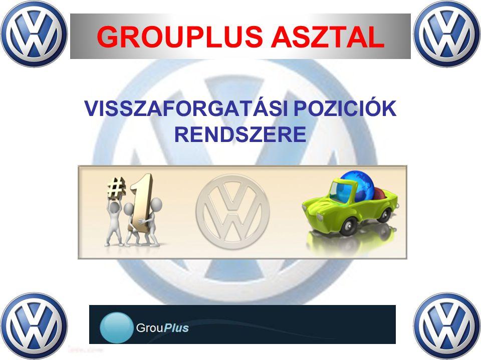 GROUPLUS ASZTAL VISSZAFORGATÁSI POZICIÓK RENDSZERE