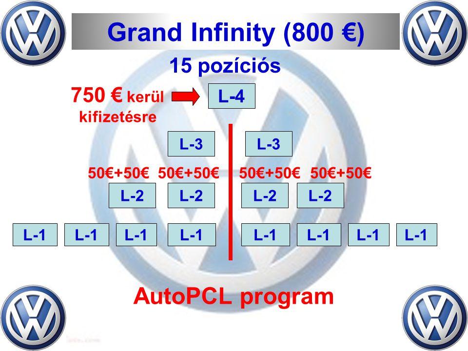 L-1 L-2 L-3 L-4 Grand Infinity (800 €) 50€+50€ 750 € kerül kifizetésre AutoPCL program 15 pozíciós