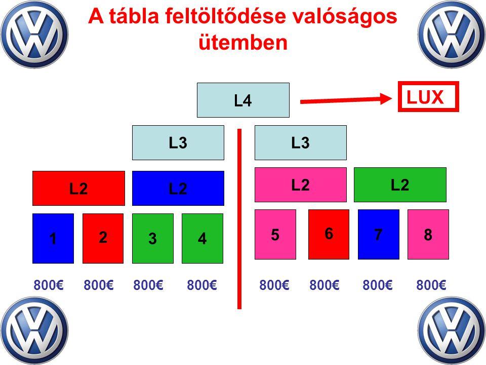 A tábla feltöltődése valóságos ütemben L3 L2 78 34 56 12 LUX 800€ 2 6